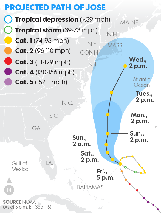 Hurricane Jose path threatens East Coast