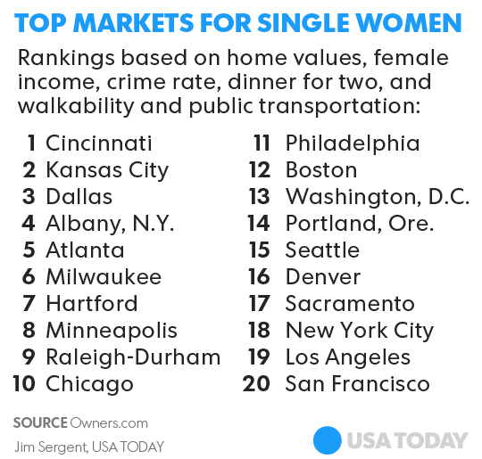 Best Places To Live For Single Women