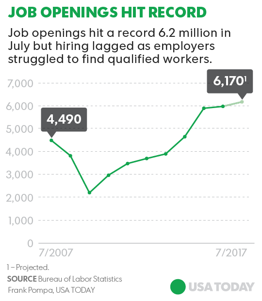 but candidates with some rough edges are becoming more attractive because employers have little choice the low 44 unemployment rate means there are few
