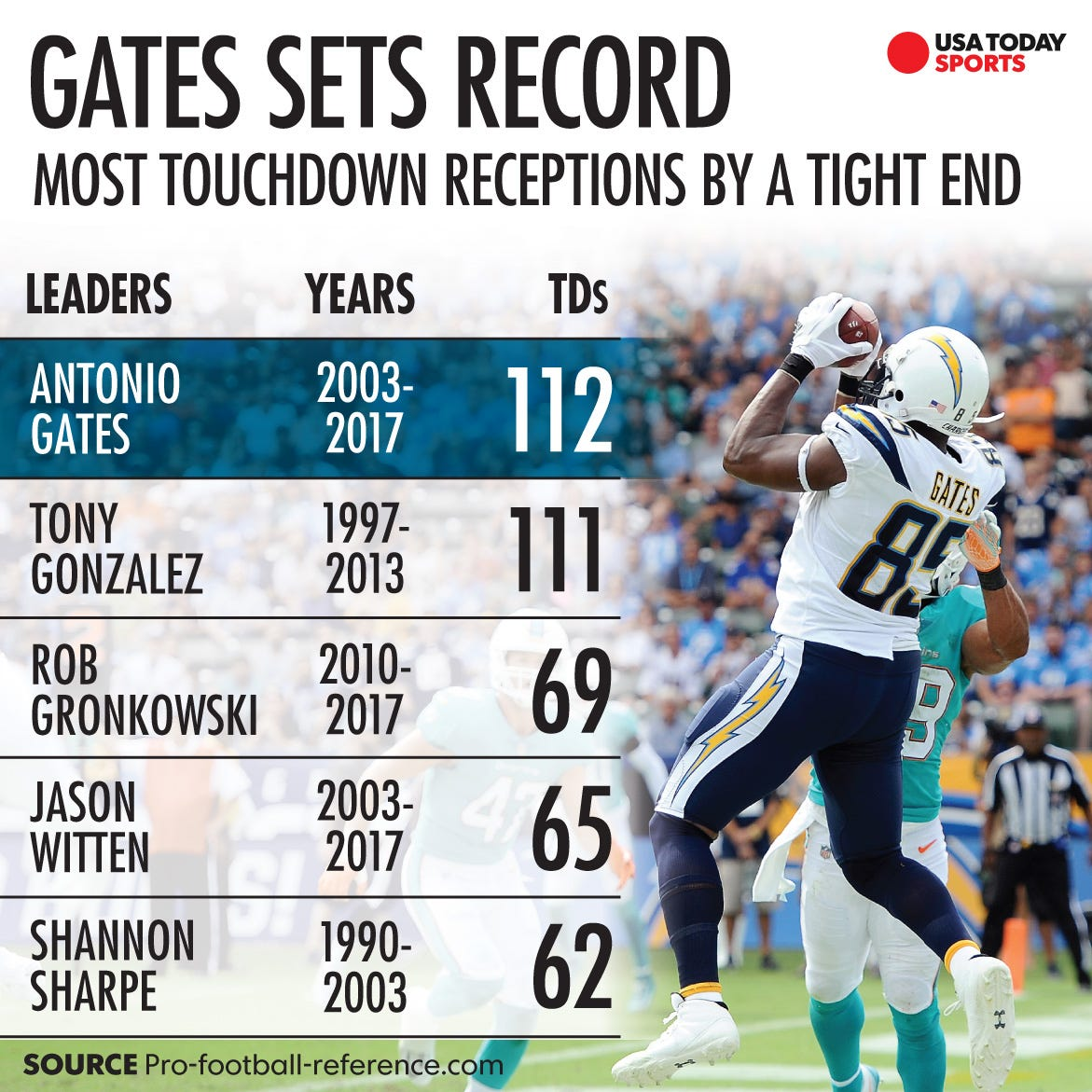 Antonio Gates Becomes Nfl S All Time Td Leader At Tight End