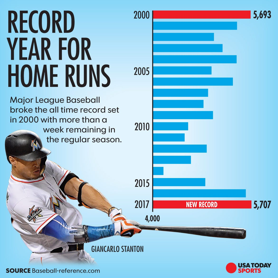 Why MLB players are hi...