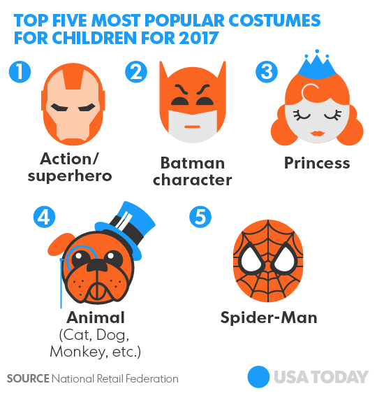 and in case you were curious these are the likely candidates for halloween costumes youll see this trick or treat season - Show Me Halloween Pictures