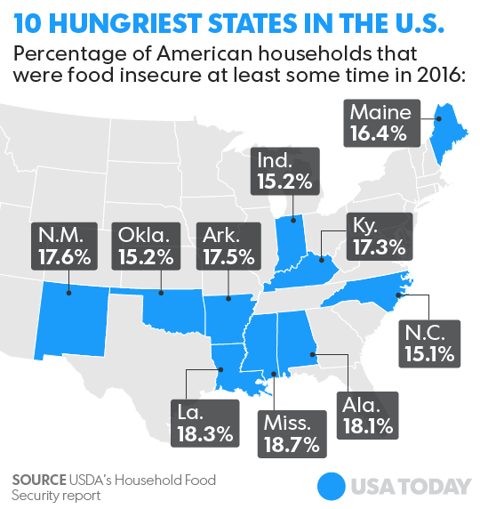 Mississippi Louisiana Are The Countrys Two Hungriest States