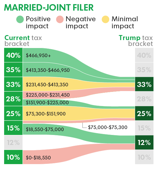 The Trump Tax Plan And National Priorities: Chart Shows Exactly How Trump's Tax Reform Plan Could