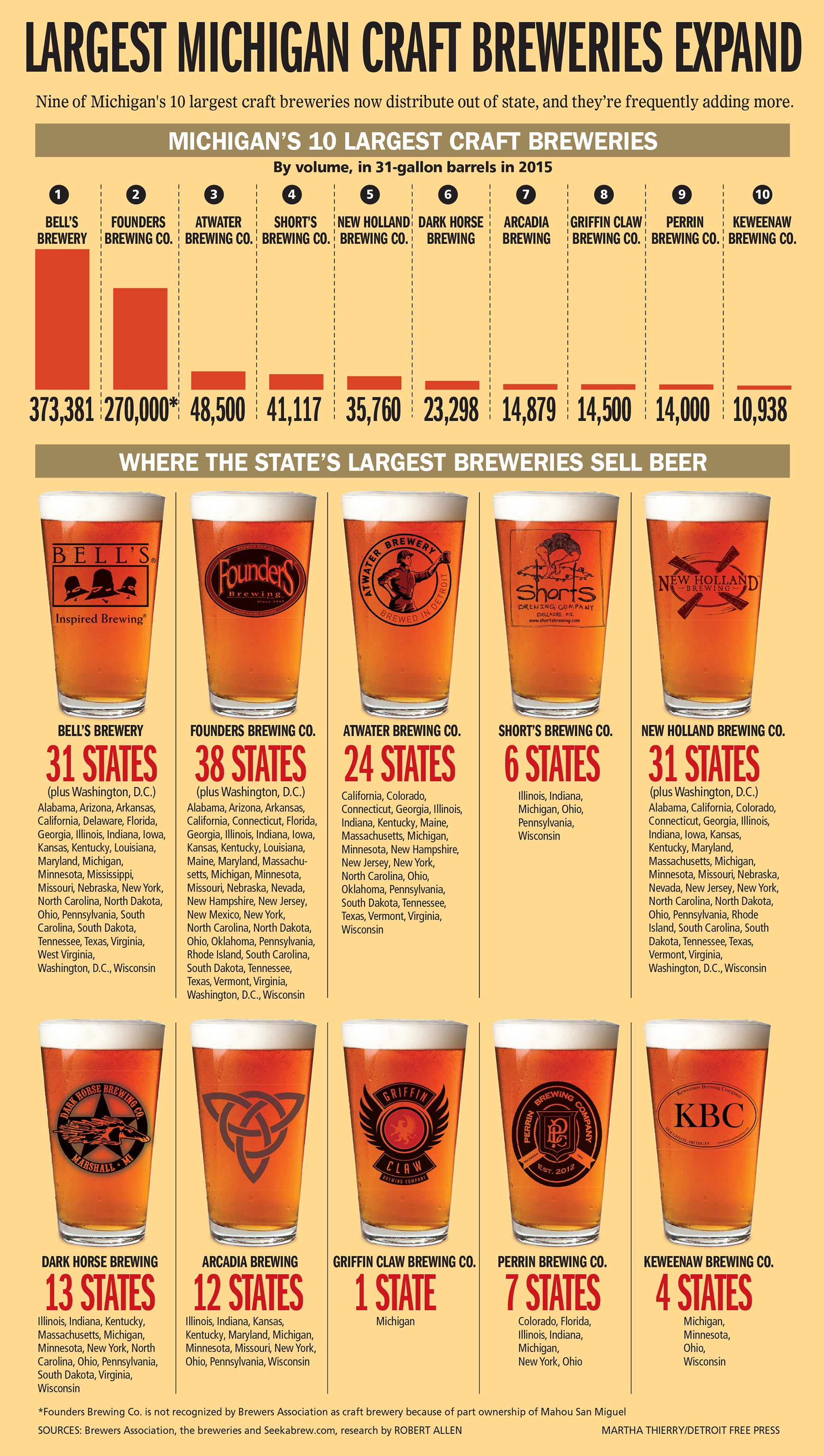 largest craft breweries how top michigan craft brewers aim to take the country 2312