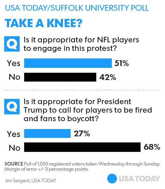 Poll  NFL players  protests are appropriate  Trump s comments aren t f5868062c