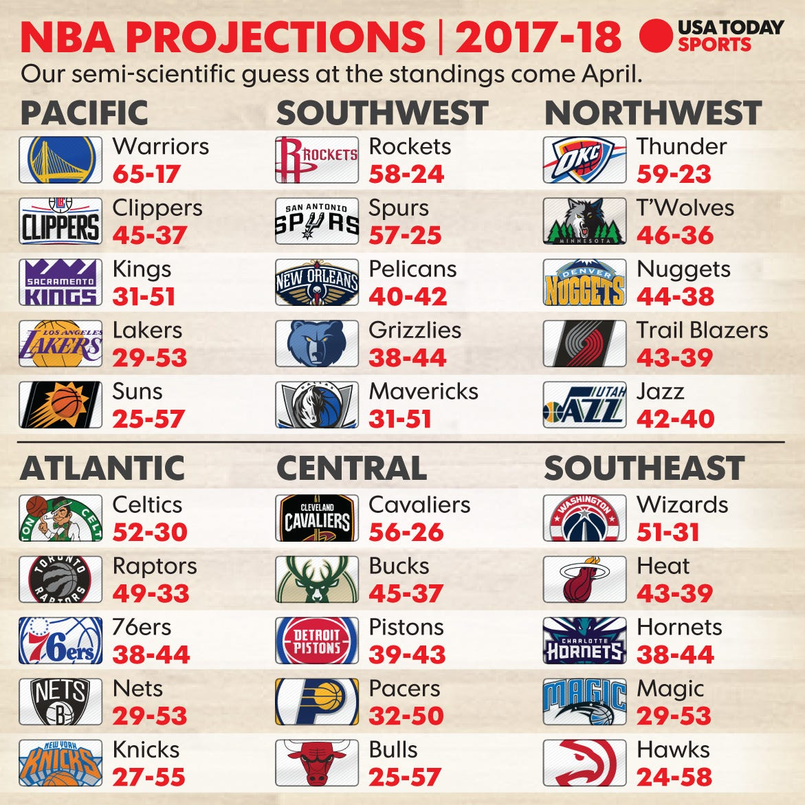 2017-18 NBA Season: Record Projections, Award Predictions