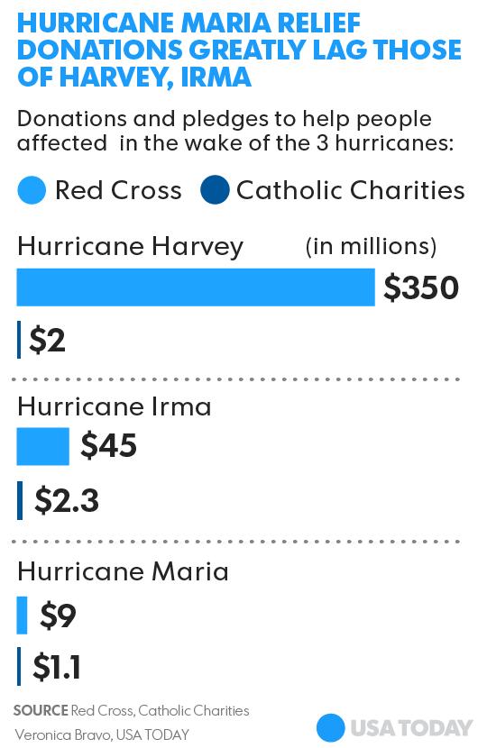 Puerto Rico and Hurricane Maria: Why donations lag Harvey, Irma