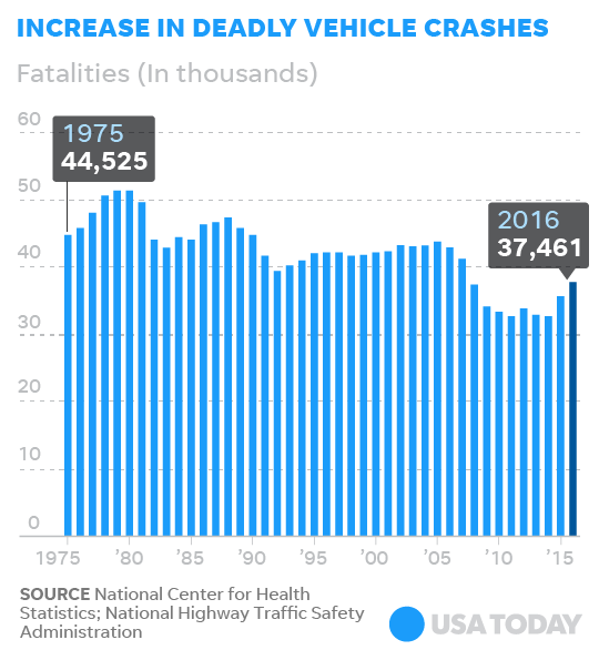 U.S. Car Crash Deaths: Fatal Accidents Rise To 9-year High