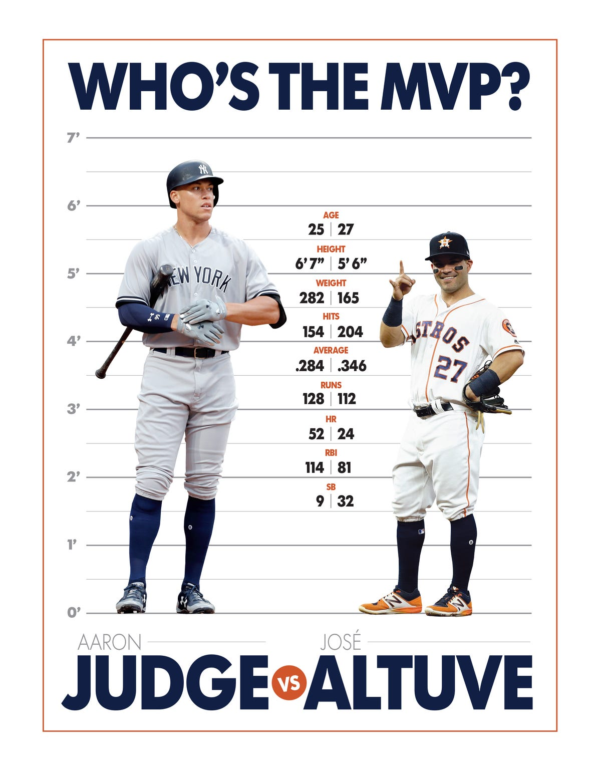 online store 0110f 59f48 Jose Altuve vs. Aaron Judge, a tale of the tape