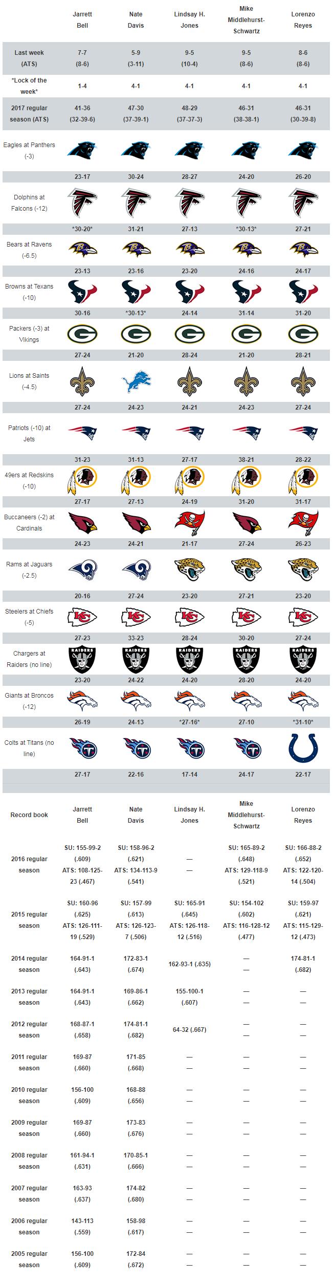 Usa Today Sports Week 6 Nfl Picks Steelers Chiefs Playoff Rematch