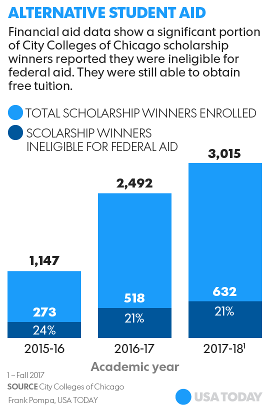 How States Turn K 12 Scholarships Into >> Undocumented Immigrants In Chicago Flocking To Free Colleges