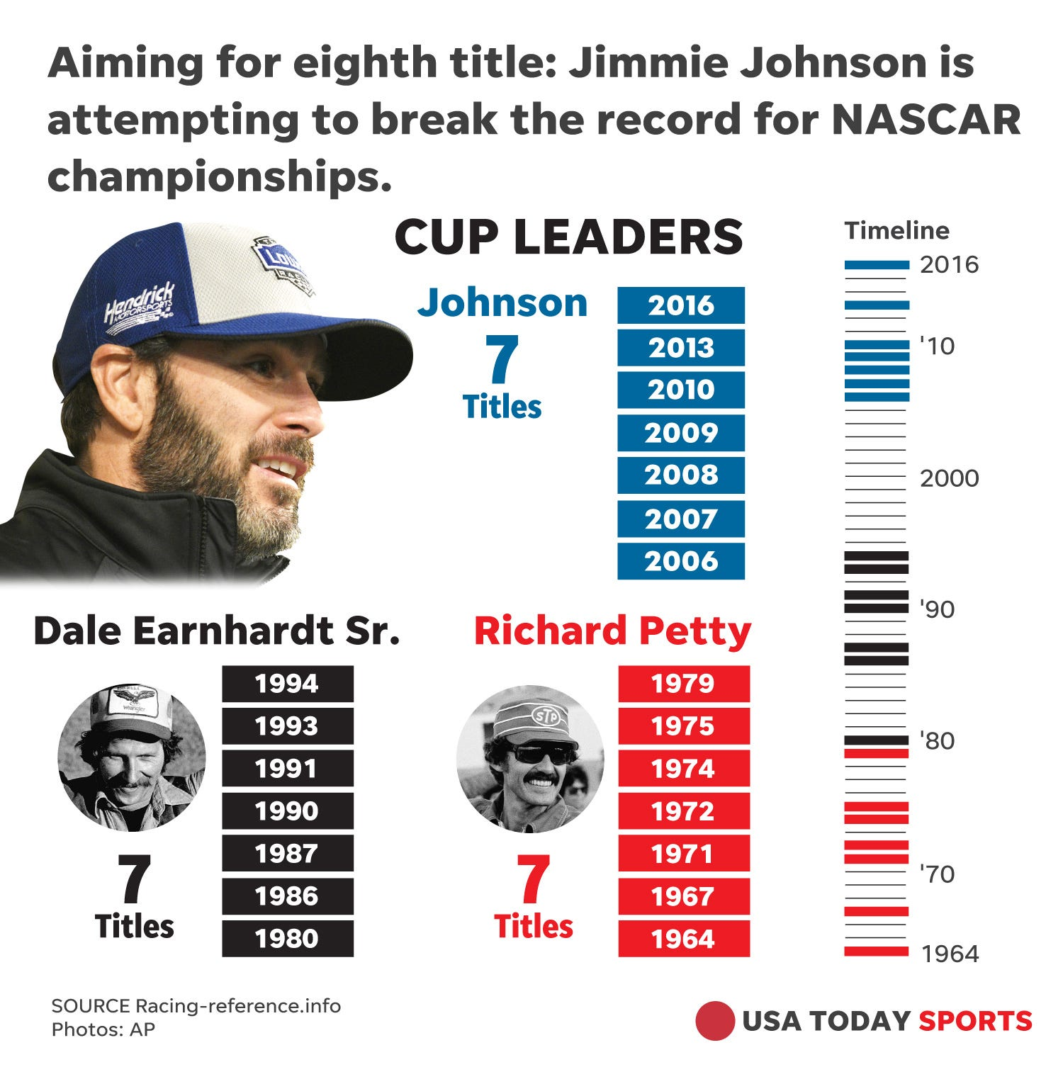 With NASCAR record in sight, Jimmie Johnson remains 'regular