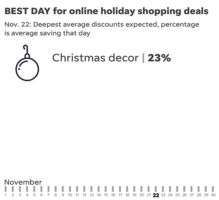 Black Friday Cyber Monday Are Still The Prime Holiday Shopping Days