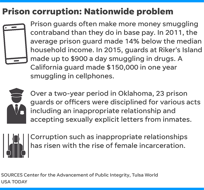 a solution to the problem in prisons in america The short answer is that no one knows for certain  sign up for guardian today  us edition: the day's must-reads sent directly to you.