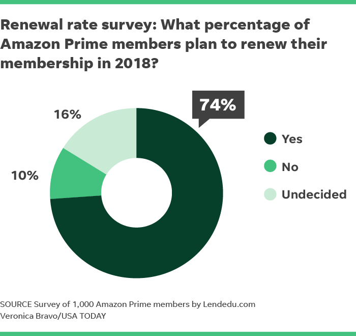 usa today survey results