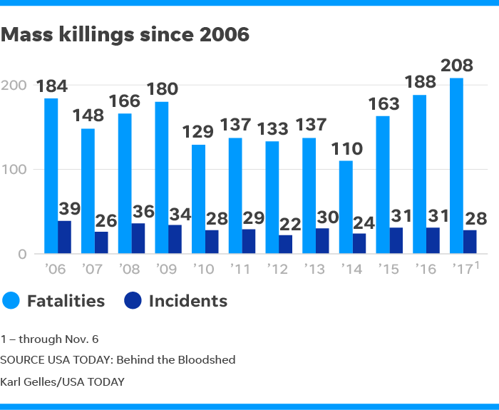 texas shooting 2017 the deadliest year for mass killings