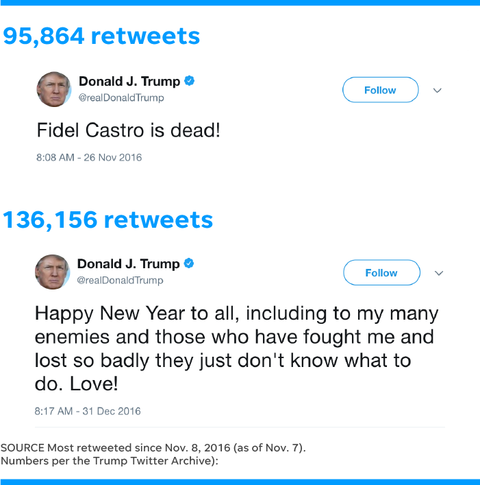 Donald trumps twitter a year of post election tweets summarized others hes called out on twitter the cast of hamilton attorney general jeff sessions celebrity arnold schwarzenegger and the golden state warriors publicscrutiny Choice Image