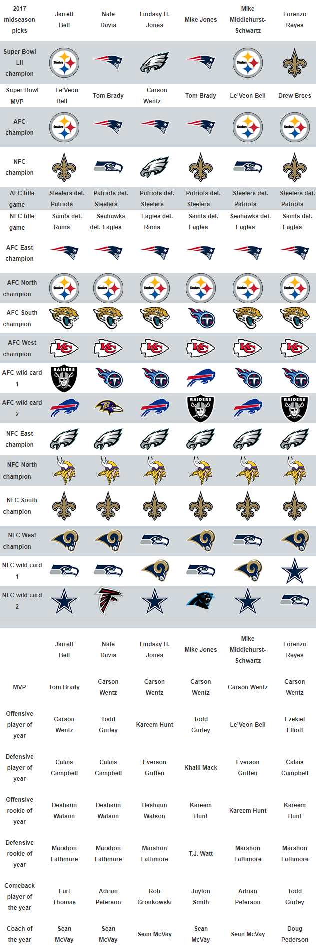 USA TODAY Sports' midseason NFL predictions for Super Bowl 52, MVP, more