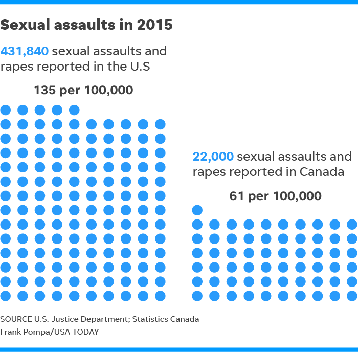 Sexual harassment statistics in canada