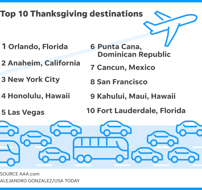 Thanksgiving Travel AAA US Weekend To Be Busiest Since - The 10 busiest us airports at thanksgiving