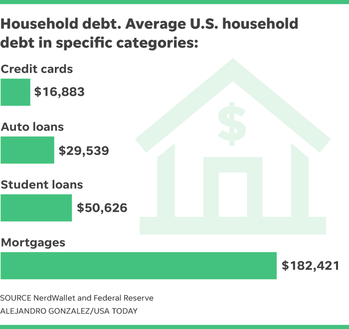 A foolish take here 39 s how much debt the average u s for How much money does it take to build a house