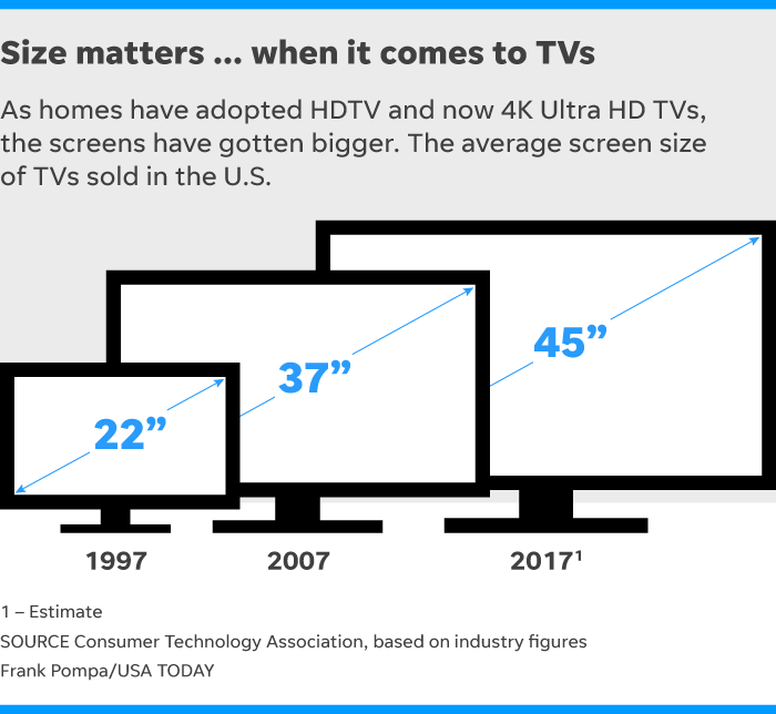 Average Tv Size