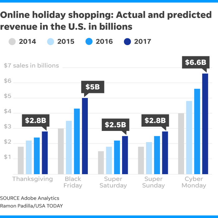 cyber monday sales expected to hit 6 6 billion biggest online shopping day. Black Bedroom Furniture Sets. Home Design Ideas
