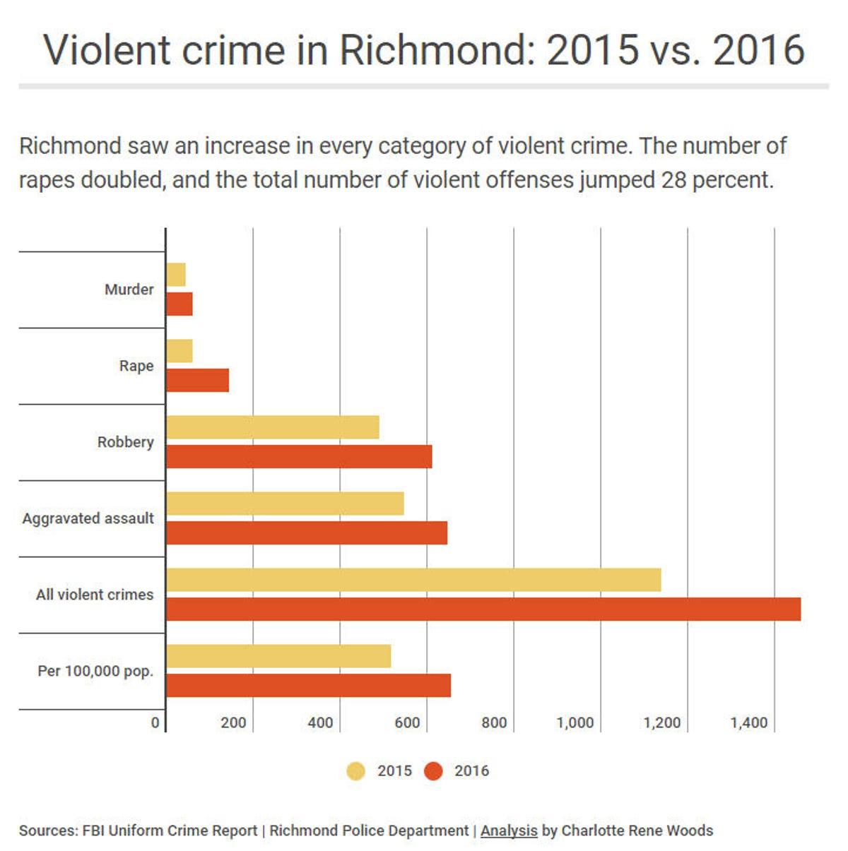 Richmond ranks high in violent crime