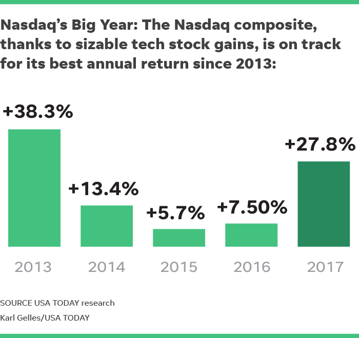 Technology stocks: Is Nasdaq headed for 1999-style bubble?