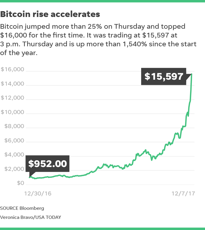 From Its Low Of 11450 On Tuesday To Peak Thursday Bitcoin Rallied 45 In A Roughly 48 Hour Span There Are Now 1673 Million Circulation