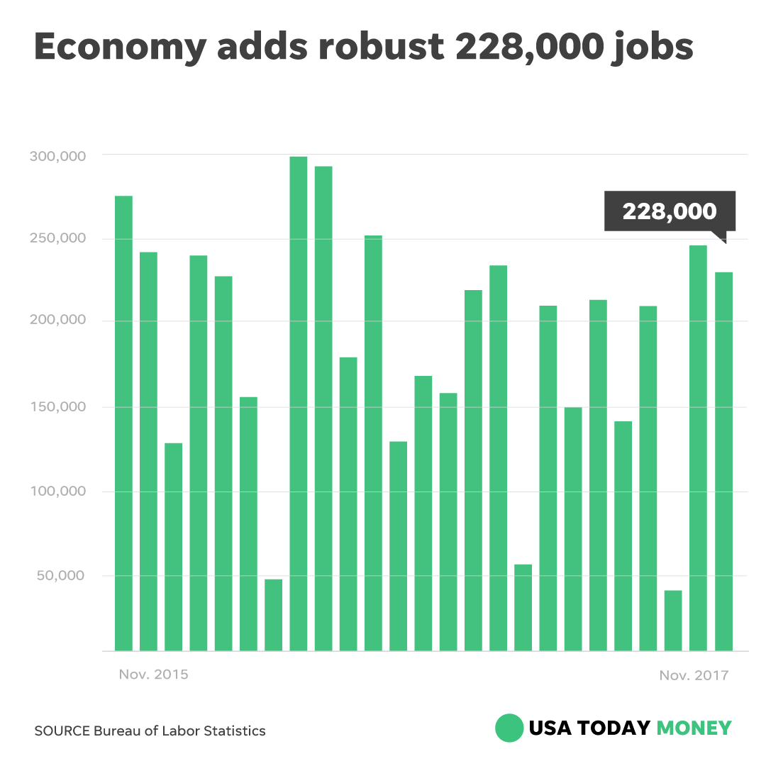 us economy adds jobs for third The canadian dollar jumped more than a penny as the economy added eight times more jobs than 1 cent us on strong november jobs annual pace in third.