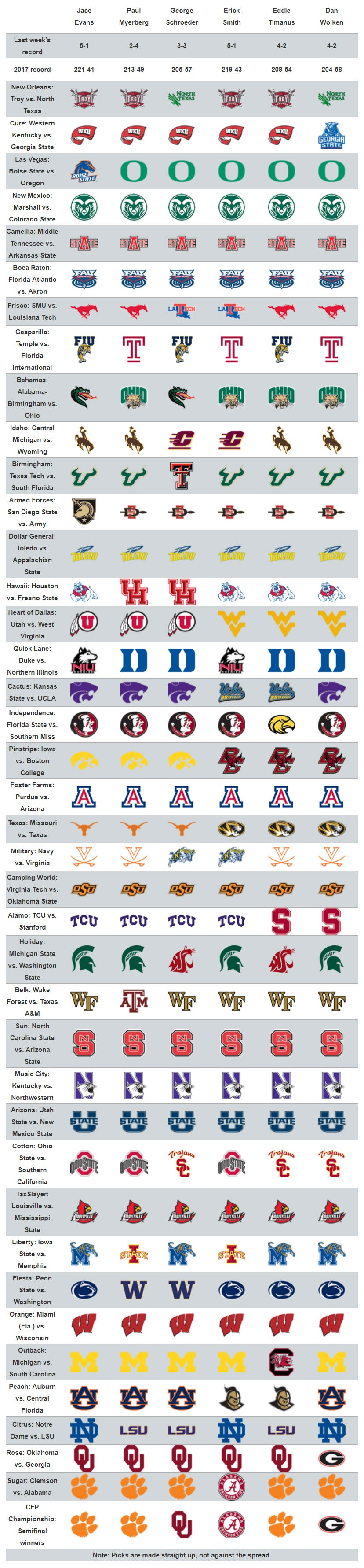 College Bowl Games Lineup >> USA TODAY Sports college football staff picks for every bowl game