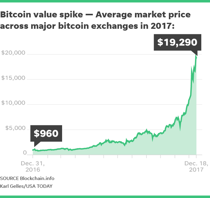This Suggests That The Growth In Bitcoin Prices Year Must Be Speculative As There S No Underlying Value Being Generated To Justify Rise