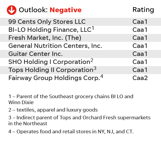 Retail Risk These Companies Most At Of Bankruptcy Or Default