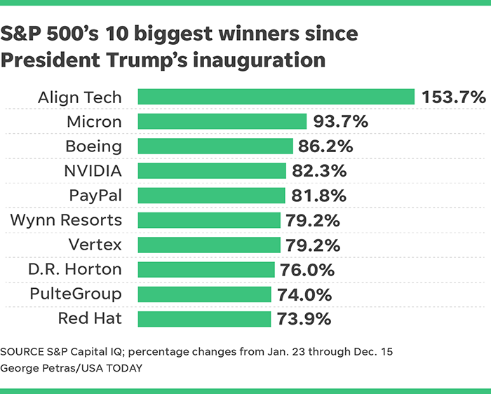 Trump Stock Market Winners And Losers Since The President Took Office