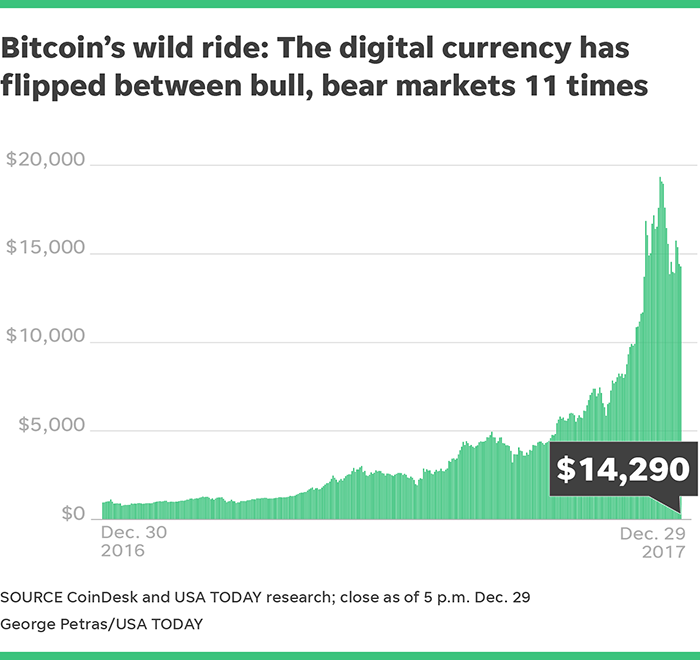 Bitcoin Critics Say Its Steep Price Rise Has Been Driven Mainly By Speculation And That It Is A Financial Bubble No Different From The Dot Com Stock Boom Of