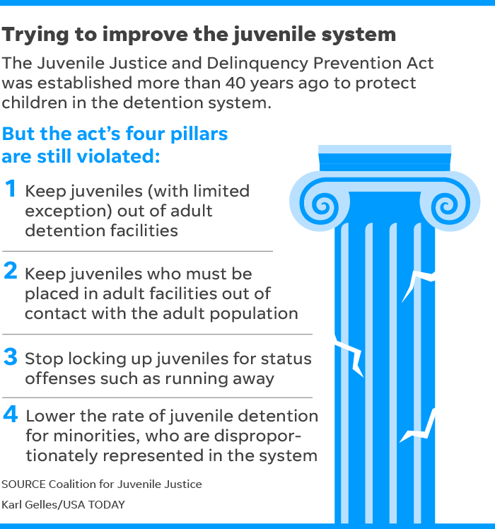 3 In 10 Children In Juvenile Justice >> D C Youth Detention Emerges As Model Of Improvement But Struggles