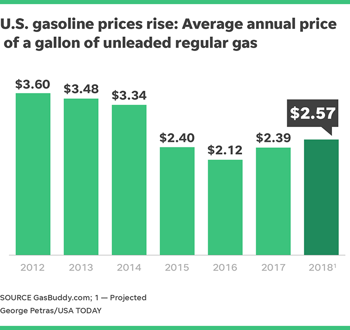 How Much Is A Gallon Of Gas >> What S Getting More Expensive In 2018 The Gas For Your Car
