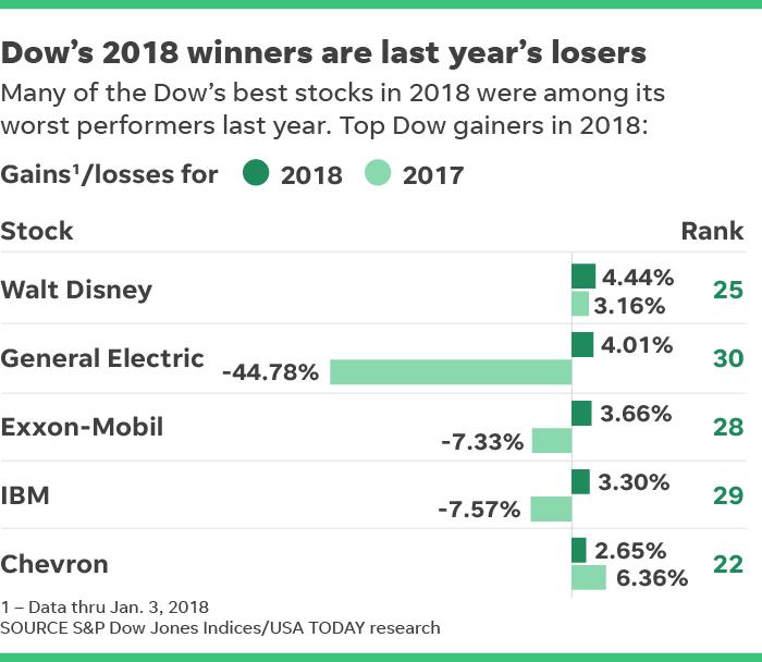 401k Investors Dow 2018 Winners Were Among Worst Last Year