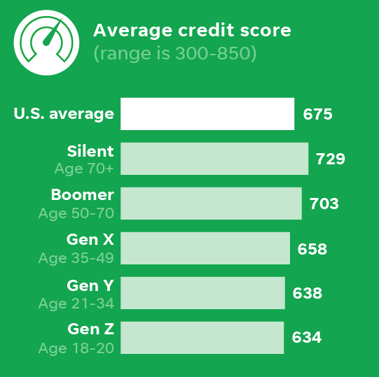 675 Credit Score >> Which Generation Has The Most Debt And The Worst Credit
