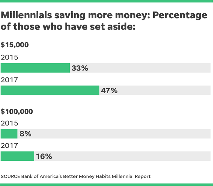 Other Key Findings Of Bofa S Millennial Survey However Suggest This Young Generation Still Suffers From Money Related Angst And That There Room