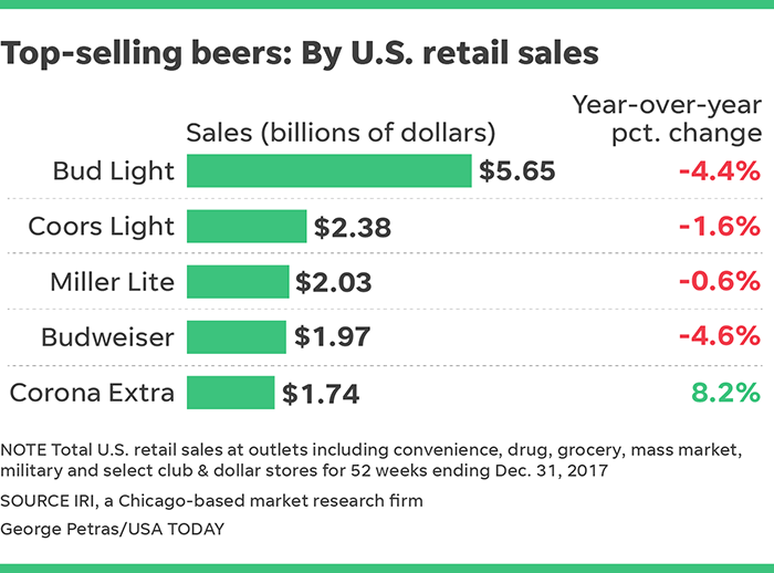 Budweiser falls out of top three U S  beer favorites