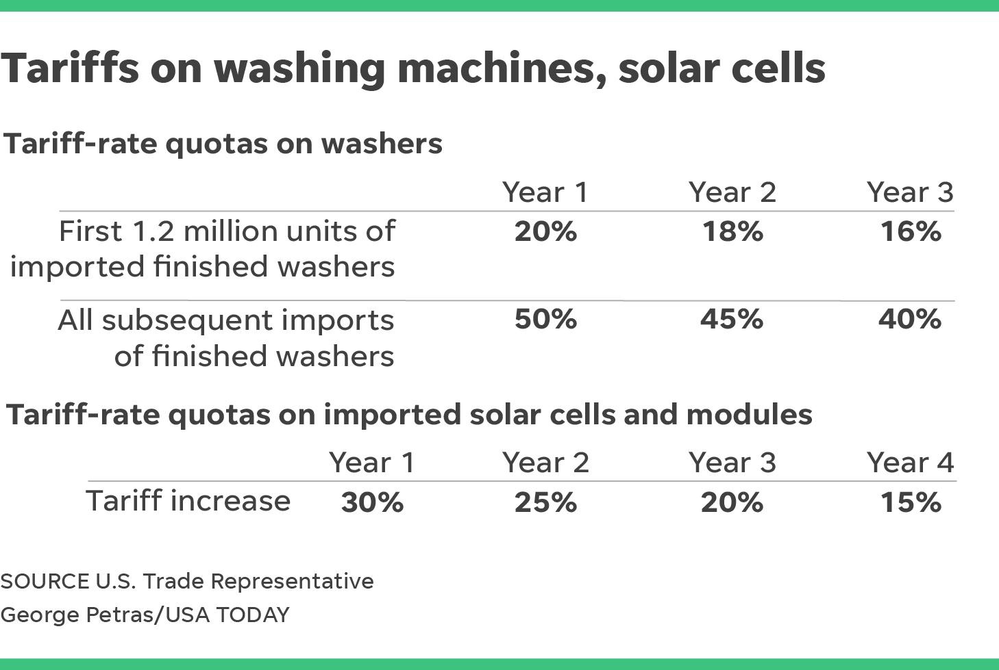 Trump Tariffs On Solar Panels Washing Machines Could