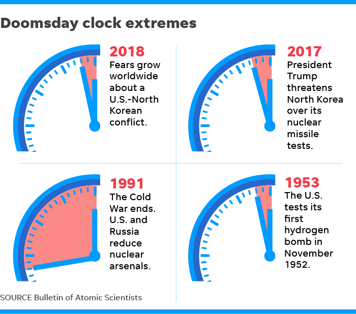 The Doomsday Clock just ticked closer to midnight