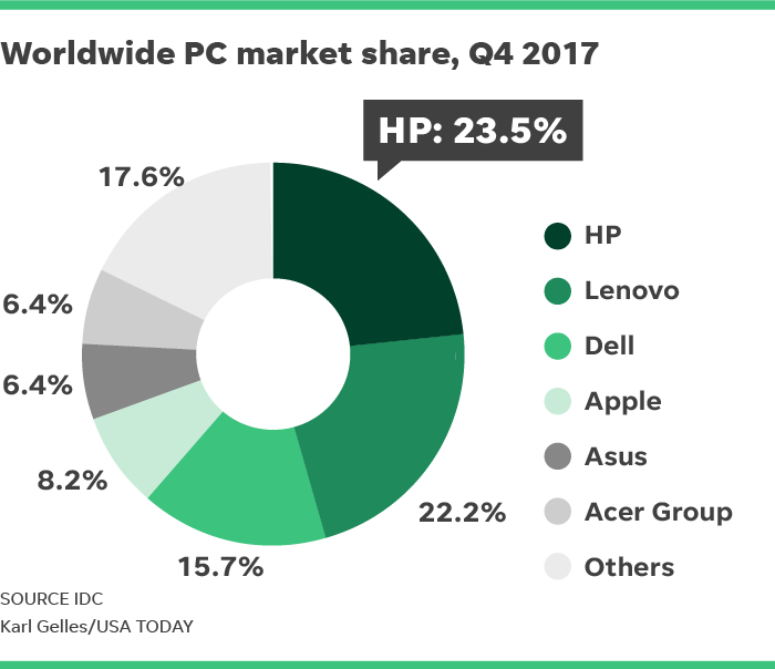 Foolish Take Is The Pc Market Finally Stabilizing