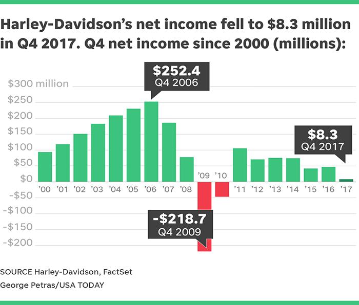 Harley Davidson Closing Kansas City Plant As Motorcycle Sales Fall