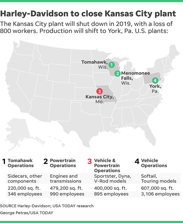 Harley Davidson To Close Kansas City Plant As Motorcycle Sales Fall