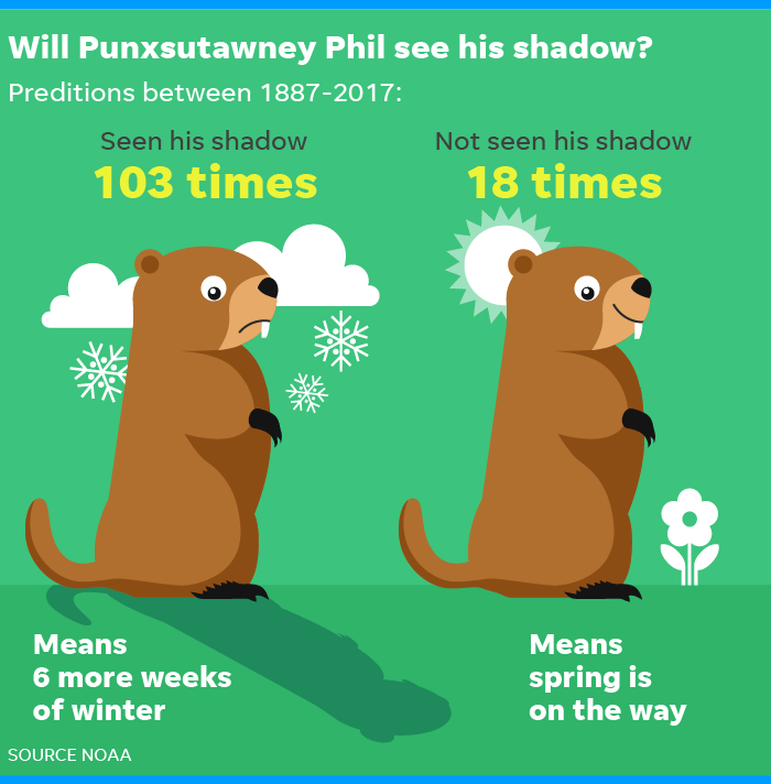 No Shadows To Be Seen On Groundhog Day >> Groundhog Day Will Punxsutawney Phil See His Shadow