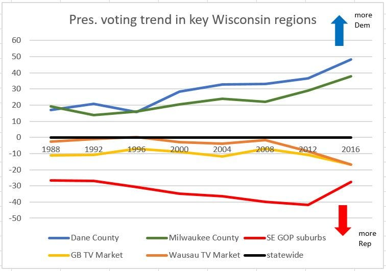 Voting For Dane County Farmers Market >> Dane County S Growing Political Power Changes Wisconsin S Electoral Math